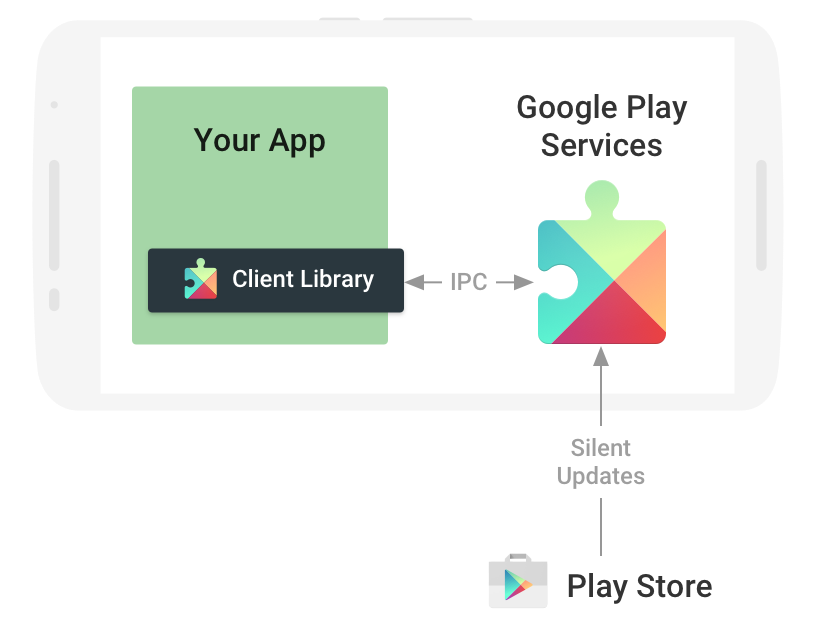 Google Play Service Diagram